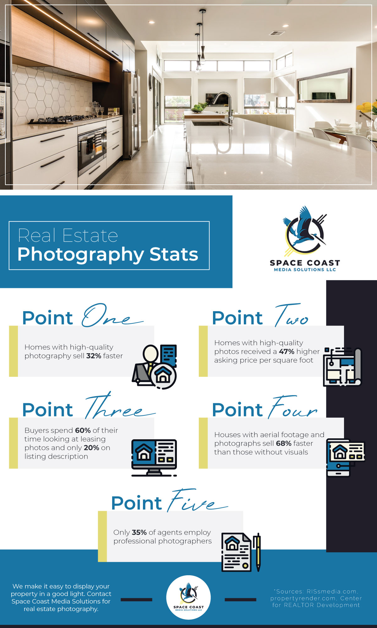 M14783---Space-Coast-Media-Solutions-LLC---Real-Estate-Photography-Stats